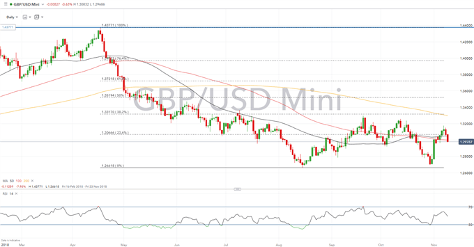 GBP Forecast: Brexit Breakthrough Needed for Bullish Breakout