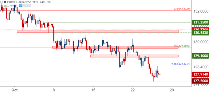 eurjpy eur/jpy four hour price chart
