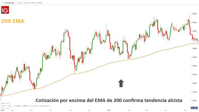 EMA 200 PERIODOS TENDENCIA ALCISTA