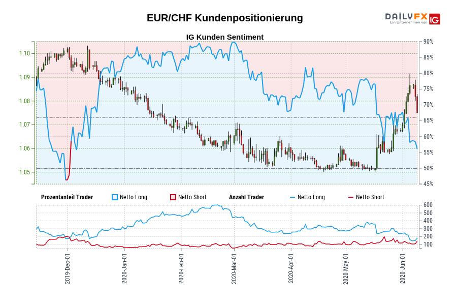 EUR/CHF IG Kundensentiment: Unsere Daten zeigen, dass Trader aktuell netto-short EUR/CHF zum ersten Mal seit Dez 02, 2019 als EUR/CHF in der Nähe von 1,10 gehandelt wurde.