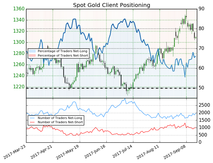 Gold Price Outlook Deteriorating Rapidly