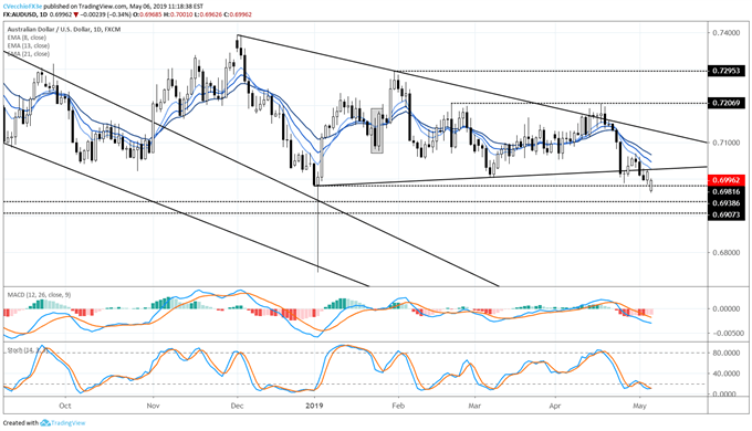 audusd price, audusd technical analysis, audusd chart, audusd price forecast, audusd price chart