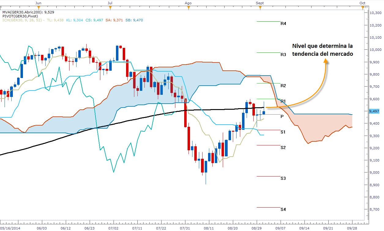 El DAX espera a Draghi para definir su tendencia