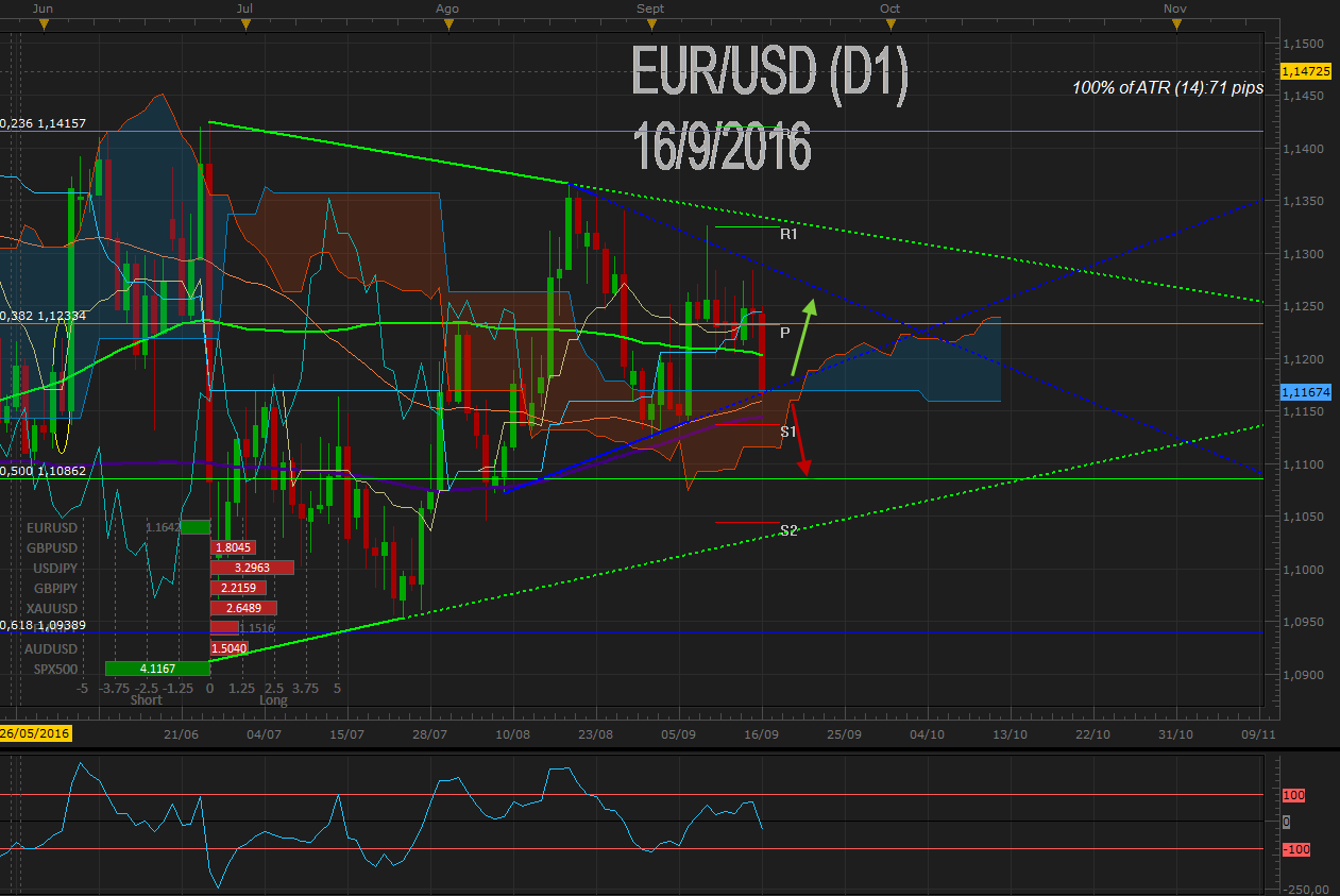 EUR / USD confirma perdida en 1.1200 post inflación de USA previo decisión del FOMC