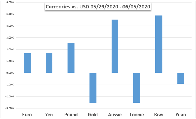 Currencies vs USD, Gold, and other currencies