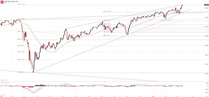 Grafik Dow Jones