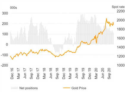 XAU/USD Forecast: Inflation and Excess Liquidity to Keep Gold Supported in the Long-Term