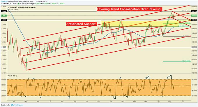 USD/CAD Technical Analysis: Volatility Up Near YTD Highs