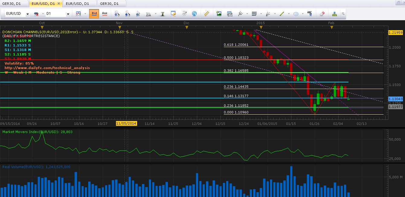 EUR/USD Análisis técnico: Euro rebota en soporte importante