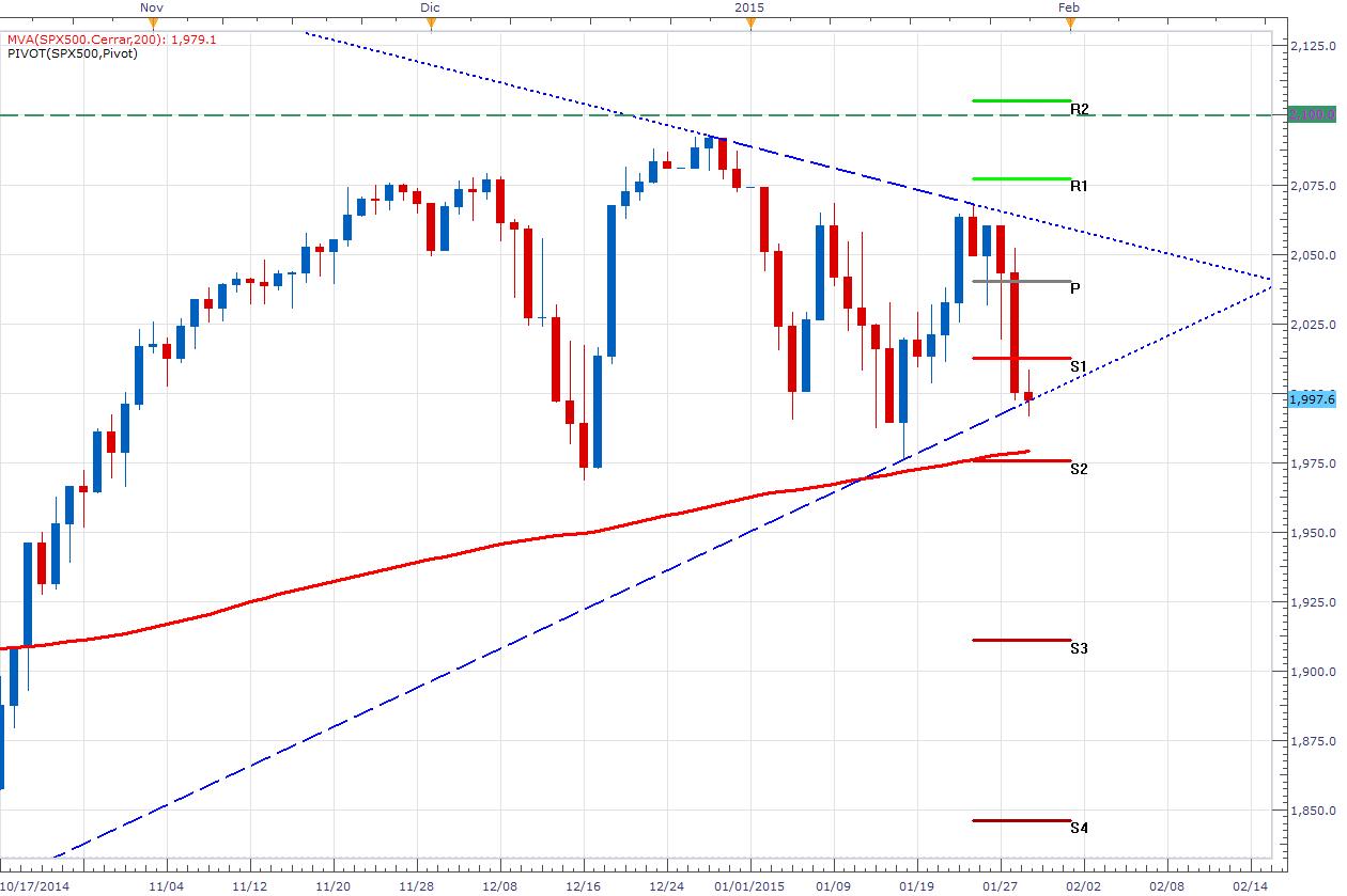 El SPX500 cae luego de la declaración del FOMC – La inflación es la clave