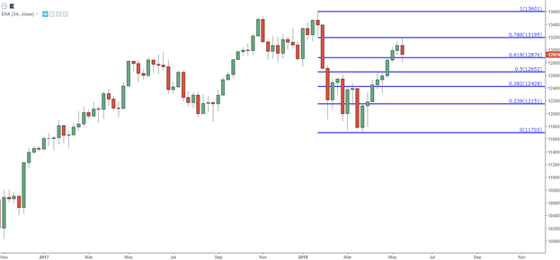 S&P, Dow, DAX & FTSE - A Cautionary Pause Begins to Show