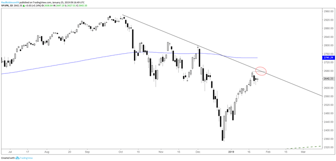 S&P 500 daily chart, t-line off record high