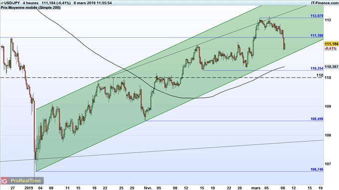 Prévision de l'USD/JPY