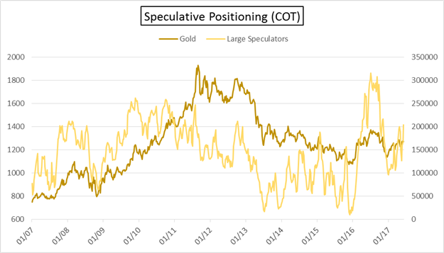 COT: Euro Speculative Longs at Multi-Year High; Gold Longs at a Big Crossroad
