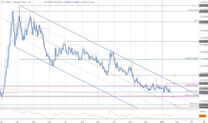 Mexican Peso Price Chart - USD/MXN Daily - Peso Trade Outlook - Technical Forecast