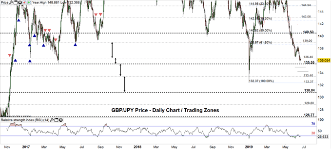 GBPJPY price daily chart 19-06-19 Zoomed out