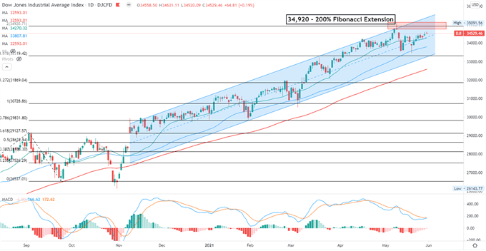 Dow Jones, Hang Seng, ASX 200 Outlook: Chinese Manufacturing PMI in Focus