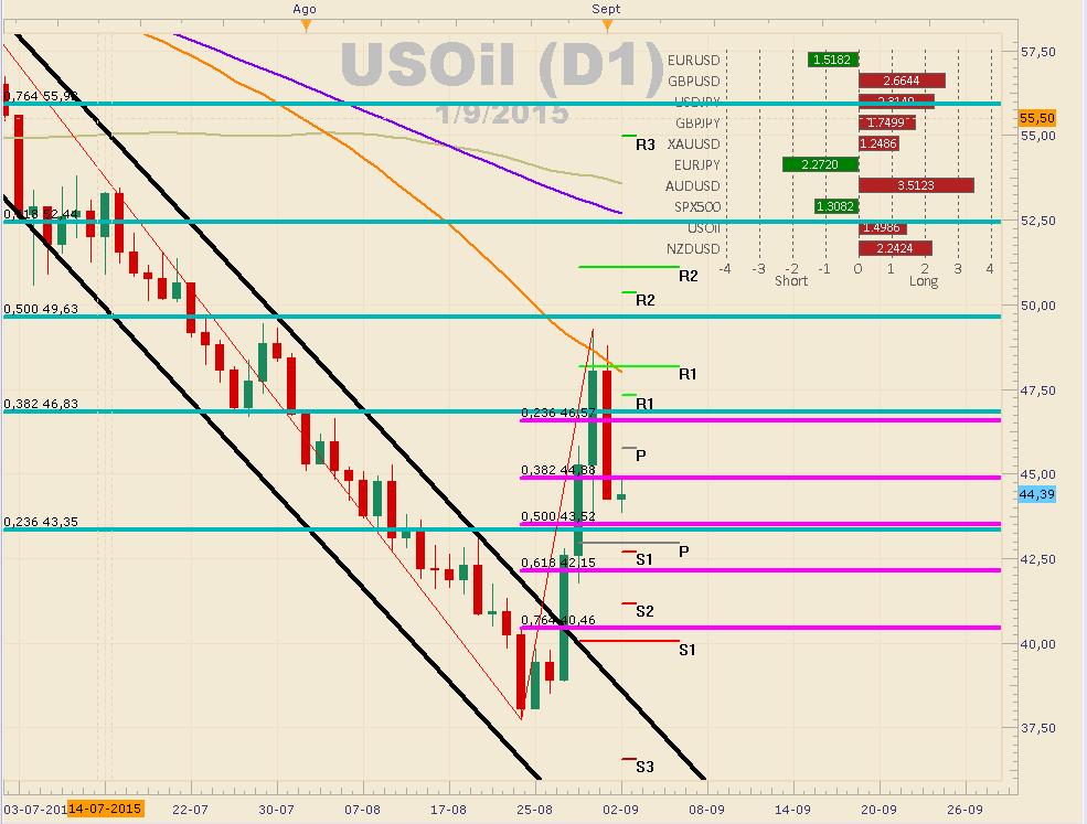 EL USOil se recupera pero podría caer más de un 6% (Pullback)
