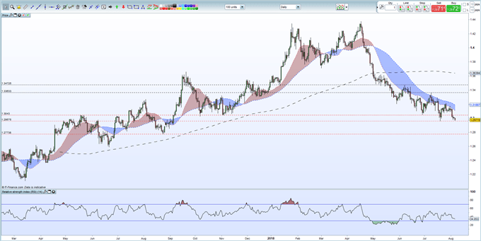 GBPUSD Looking to Burst Support on Negative Brexit Talk