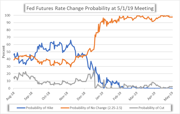 Fed Futures Interest Rate Change Probability Price Chart FOMC