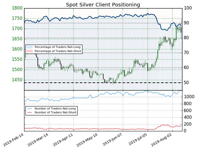 igcs, ig client sentiment index, igcs silver, silver price chart, silver price forecast, silver price technical analysis