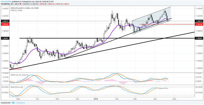 GBP/USD Falls Back to Trend Support from November