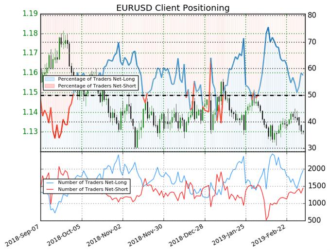 EUR/USD : Le Sentiment devient baissier