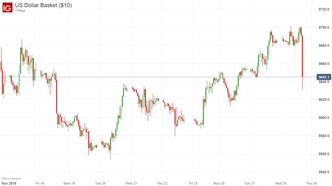 USD price chart change on dovish Fed