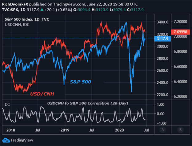 SPX500 Price Chart Correlation to USD CNH Chinese Yuan