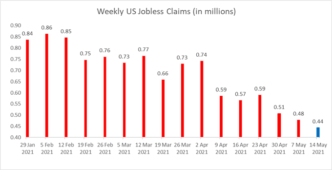 Nasdaq 100 Surges on US Jobs Data, Boosting Nikkei 225 and ASX 200