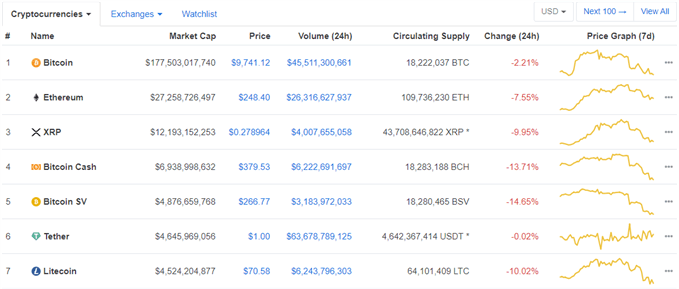 latest cryptocurrency prices
