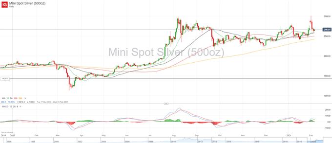 XAG/USD Chart