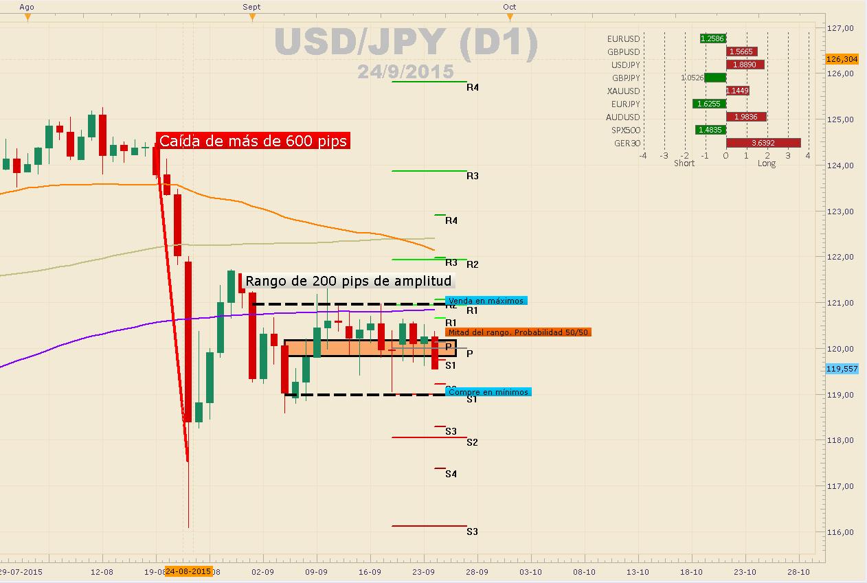 USDJPY mantiene resistencia en 125.00 – NFP del viernes será clave para buscar los 130.00