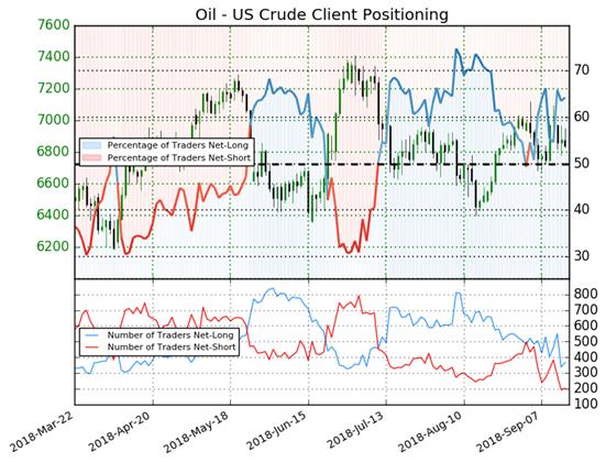 Crude Oil Rallies on Saudi Arabia $80 talk - US Market Open
