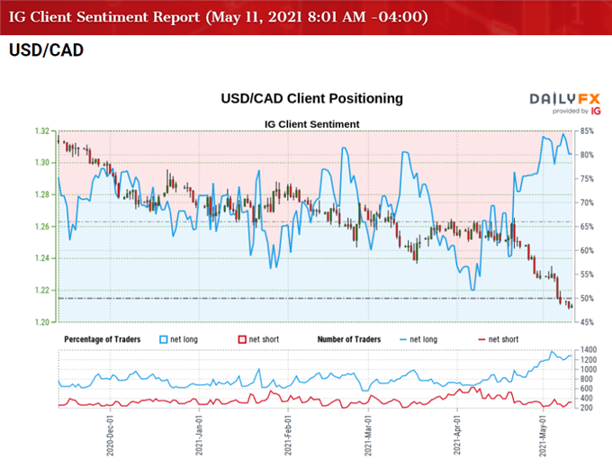 USD/CAD Eyes September 2017 Low as RSI Sits in Oversold Zone