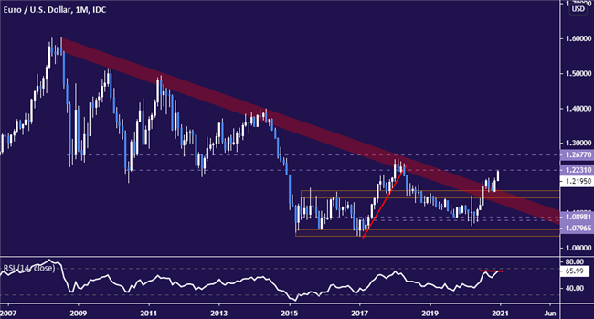 Euro Technical Forecast 1Q 2021: EUR/USD Pullback After Breakout?