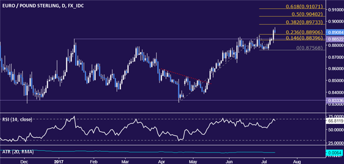 EUR/GBP Technical Analysis: Euro Surges to 8-Month High