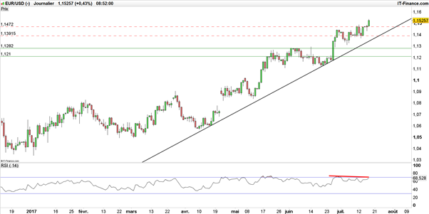 EUR/USD : vers un franchissement des 1,15$ avant la BCE