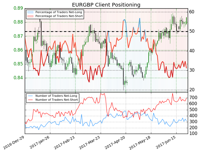 EUR/GBP Looks Set for Further Gains