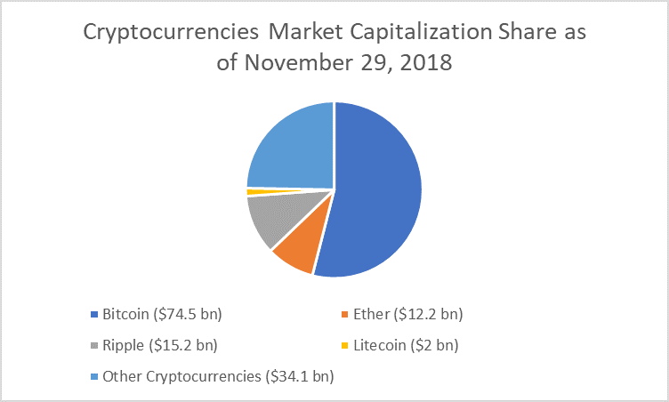 how many current cryptocurrencies