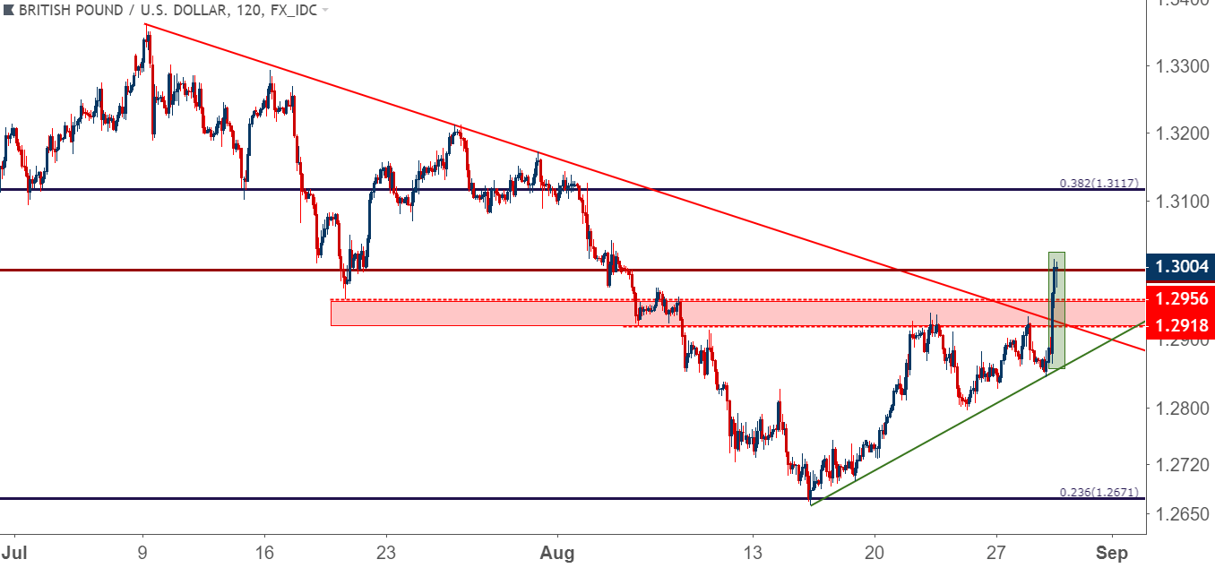 Gbpusd Cable Challenges 13000 As Fibonacci Support Bounce Extends