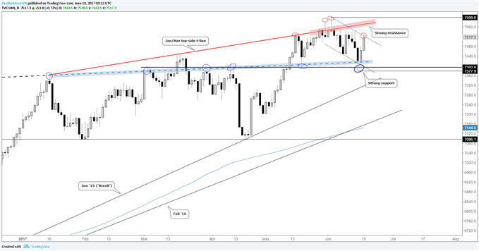FTSE 100 Fortifies Important Support, but Has Big Test Ahead