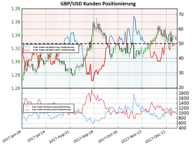 Das Pfund Sterling könnte auf Basis des Sentiments weiter fallen