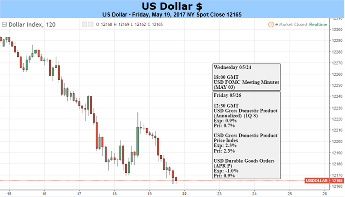 US Dollar May Rebound as the Fed Reasserts Rate Hike Intentions