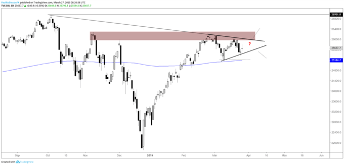 Dow Jones daily chart, triangle may develop around resistance