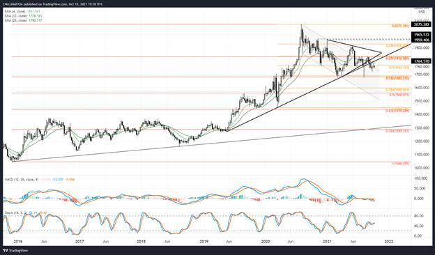 Dự báo giá vàng: Wicks cho biết áp lực bán - Mức cho XAU / USD