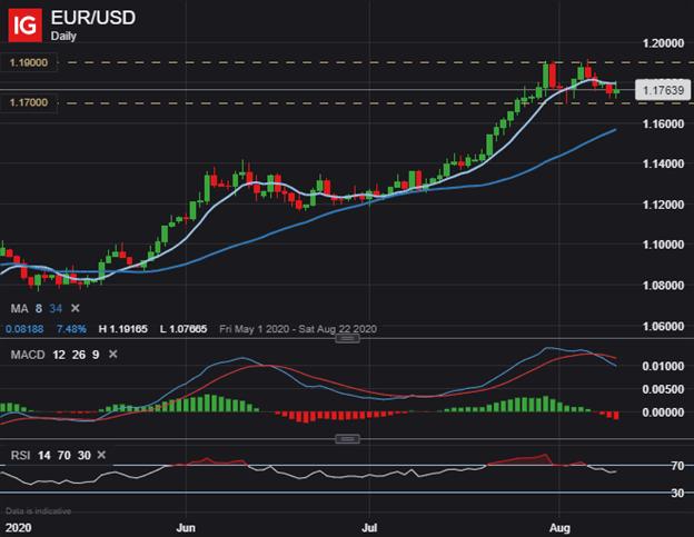 EURUSD EUR USD Fiyat Grafiği Görünümü Euro'dan ABD Dolarına Teknik Analiz