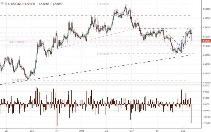 Equally Weighted Pound Index