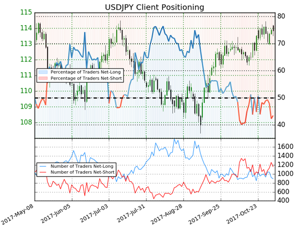 USD/JPY Client Sentiment
