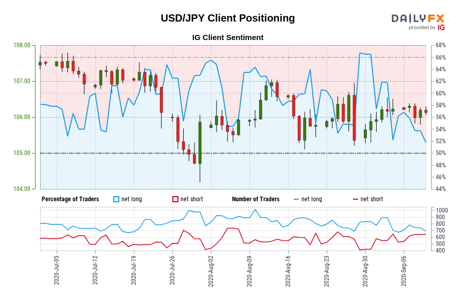 USD/JPY IG Client Sentiment: Our data shows traders are now net-short USD/JPY for the first time since Jul 07, 2020 when USD/JPY traded near 107.55.